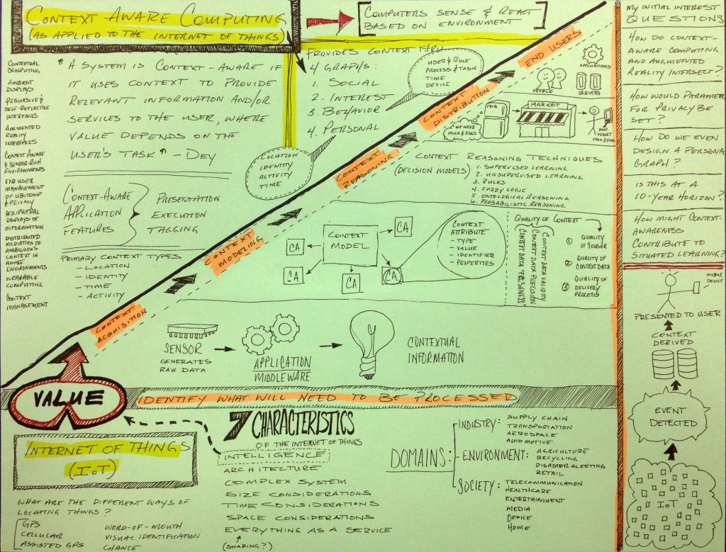 Contextual Awareness Notes - Bouffard