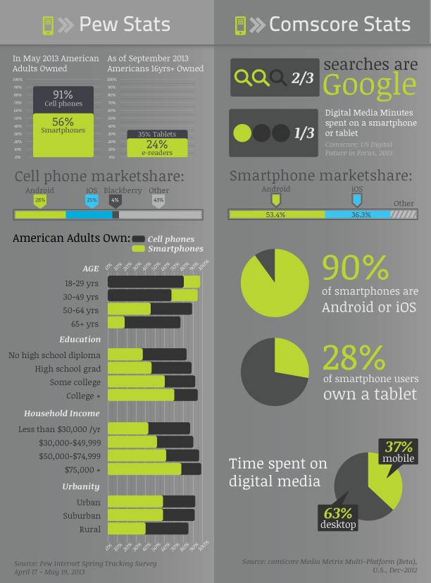 Mobile Statistics Infographic 2013