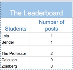 Leaderboard in Google Sheets